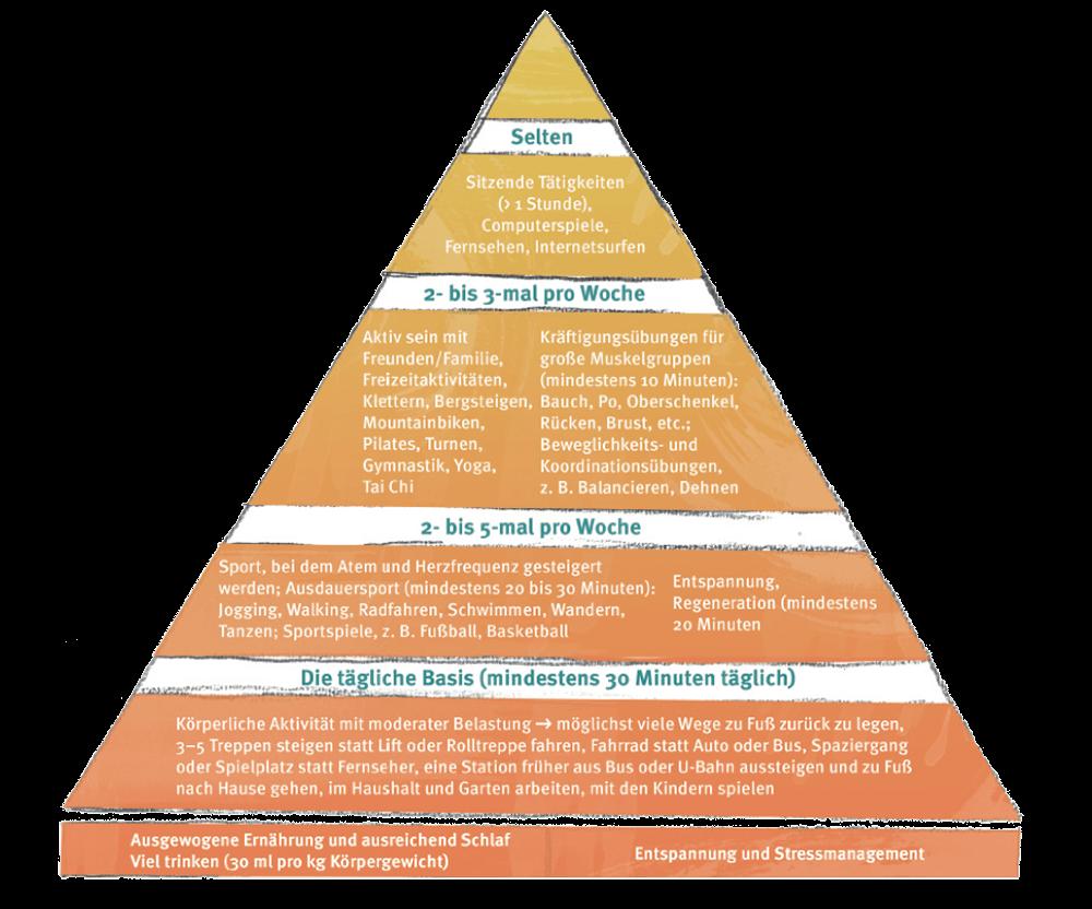 Bewegungspyramide Ingo Froböse